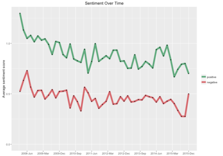 Sentiment time series