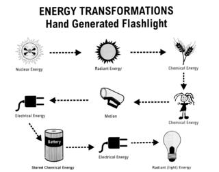 Printables Energy Transformation Worksheet transformation worksheet davezan energy davezan