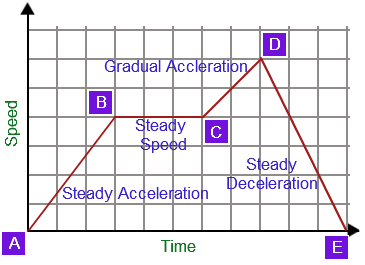 Candaceellis january 2016 speed motion graphs speed time graph ccuart Choice Image