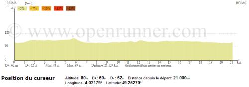 RIR_Profil_Semi_Marathon