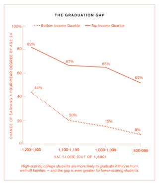 NYT graduation gap