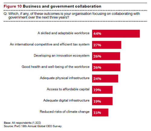 CEO Insights - Gov - Business and gov collaboration-ref