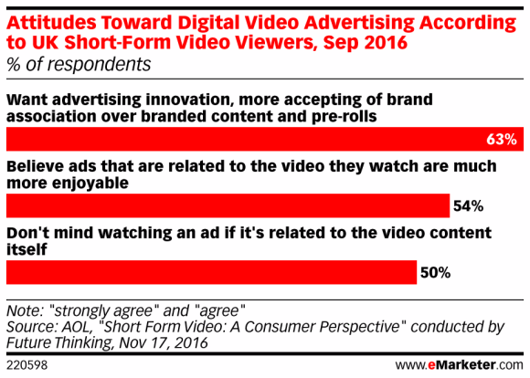 eMarketer statistical report, attitudes toward digital video advertising according to UK Short-Form video viewers, Sep 2016