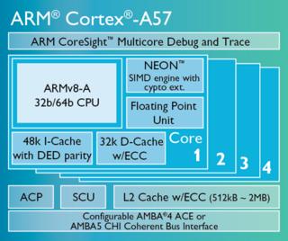ARM's_64-bit_Cortex_A57_Core