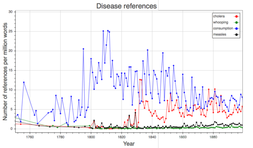 Diseases (WEB)