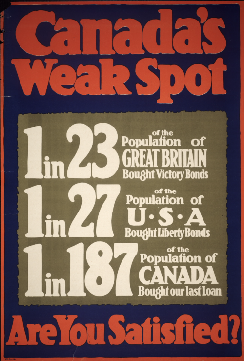 Canada's Weak Spot Poster with stats that show fewer percentage of Canadians bought victory bonds than Great Britain and USA